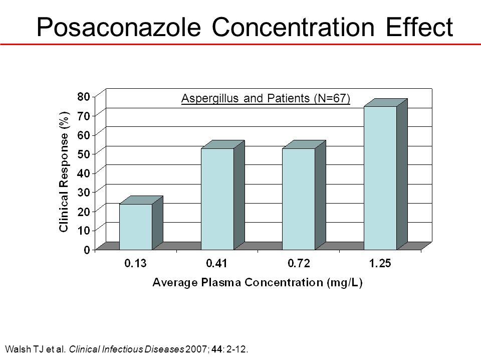 Posaconazole Concentration Effect Walsh TJ et al. Clinical Infectious Diseases 2007; 44: 2-12. Aspergillus and Patients (N=67)