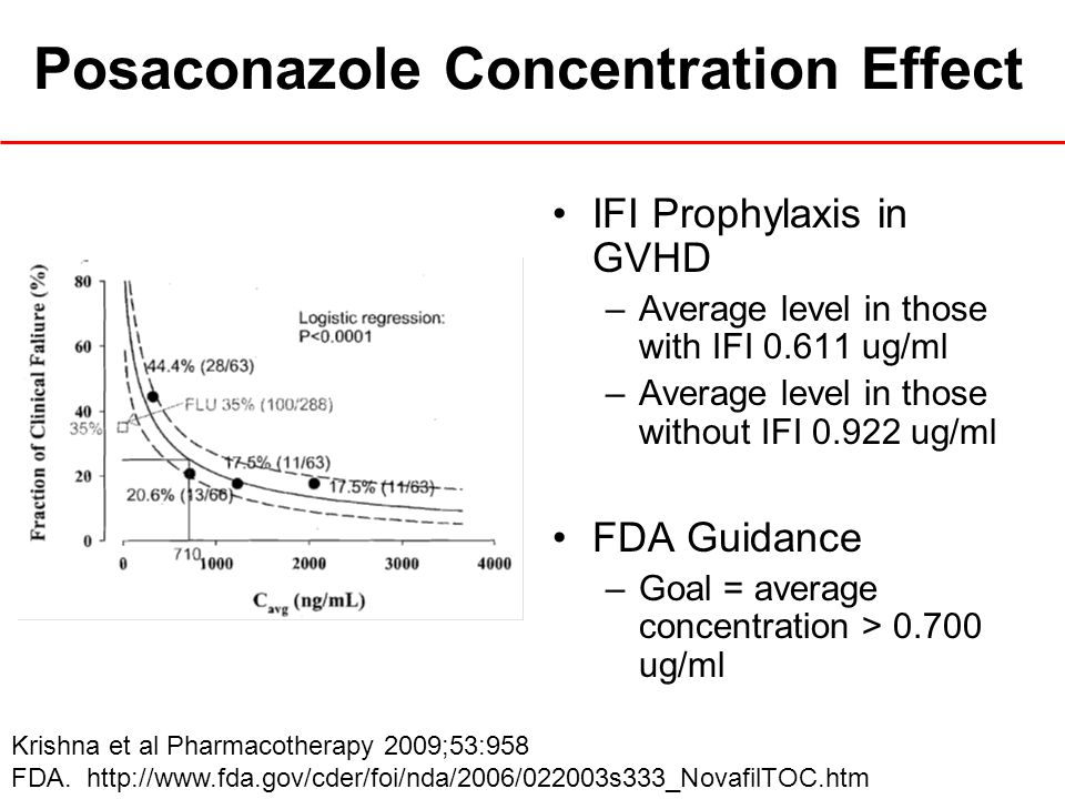 Posaconazole Concentration Effect IFI Prophylaxis in GVHD –Average level in those with IFI 0.611 ug/ml –Average level in those without IFI 0.922 ug/ml