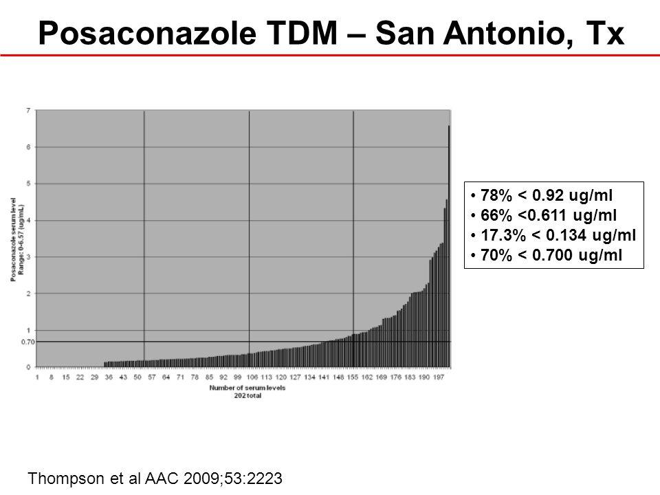Thompson et al AAC 2009;53:2223 78% < 0.92 ug/ml 66% <0.611 ug/ml 17.3% < 0.134 ug/ml 70% < 0.700 ug/ml Posaconazole TDM – San Antonio, Tx