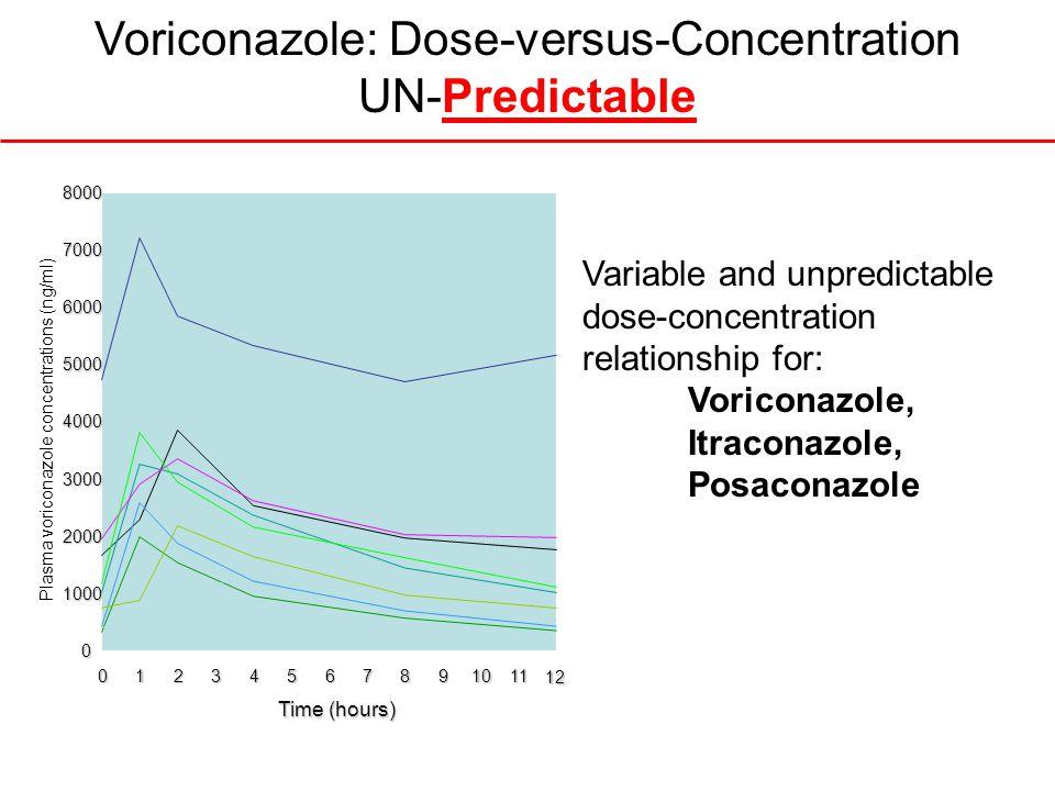 12 Time (hours) 01234567891011 0 1000 2000 3000 4000 5000 6000 70008000 Plasma voriconazole concentrations (ng/ml) Voriconazole: Dose-versus-Concentra