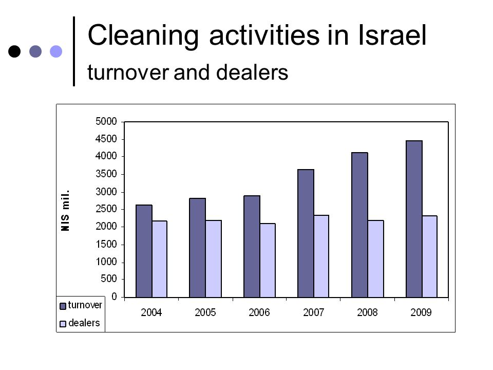 Cleaning activities in Israel turnover and dealers