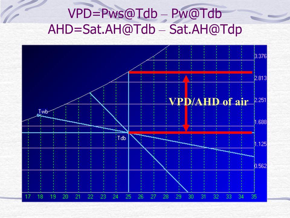 VPD/AHD of air VPD=Pws@Tdb – Pw@Tdb AHD=Sat.AH@Tdb – Sat.AH@Tdp