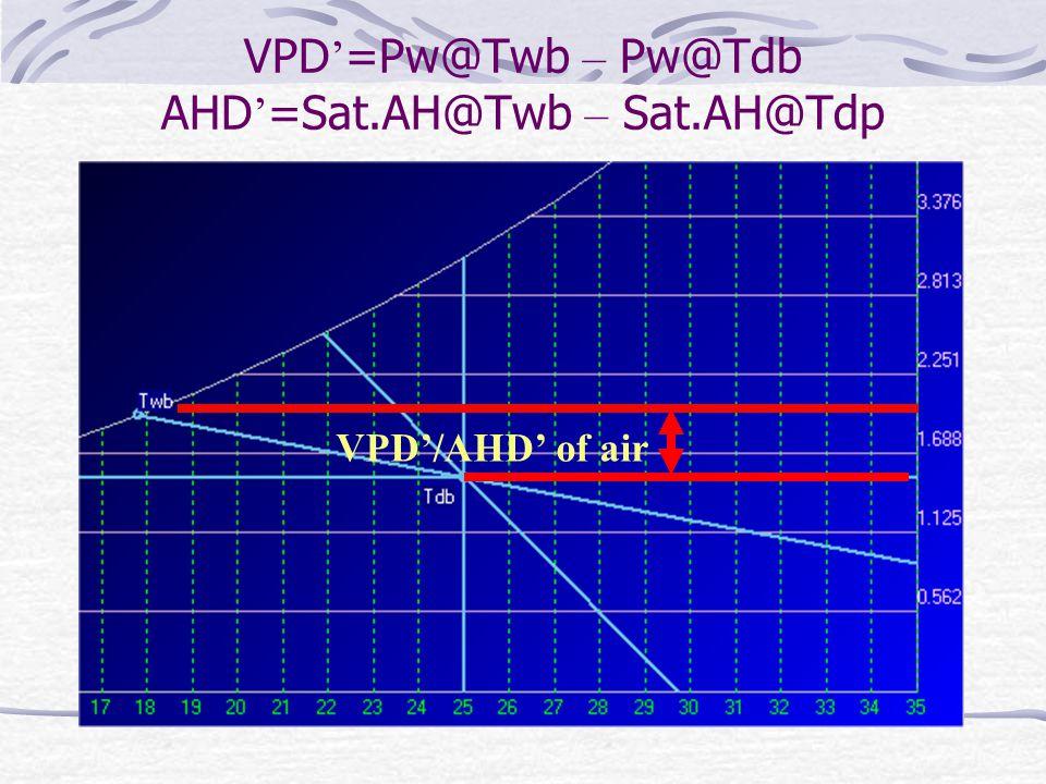 VPD/AHD of air VPD =Pw@Twb – Pw@Tdb AHD =Sat.AH@Twb – Sat.AH@Tdp