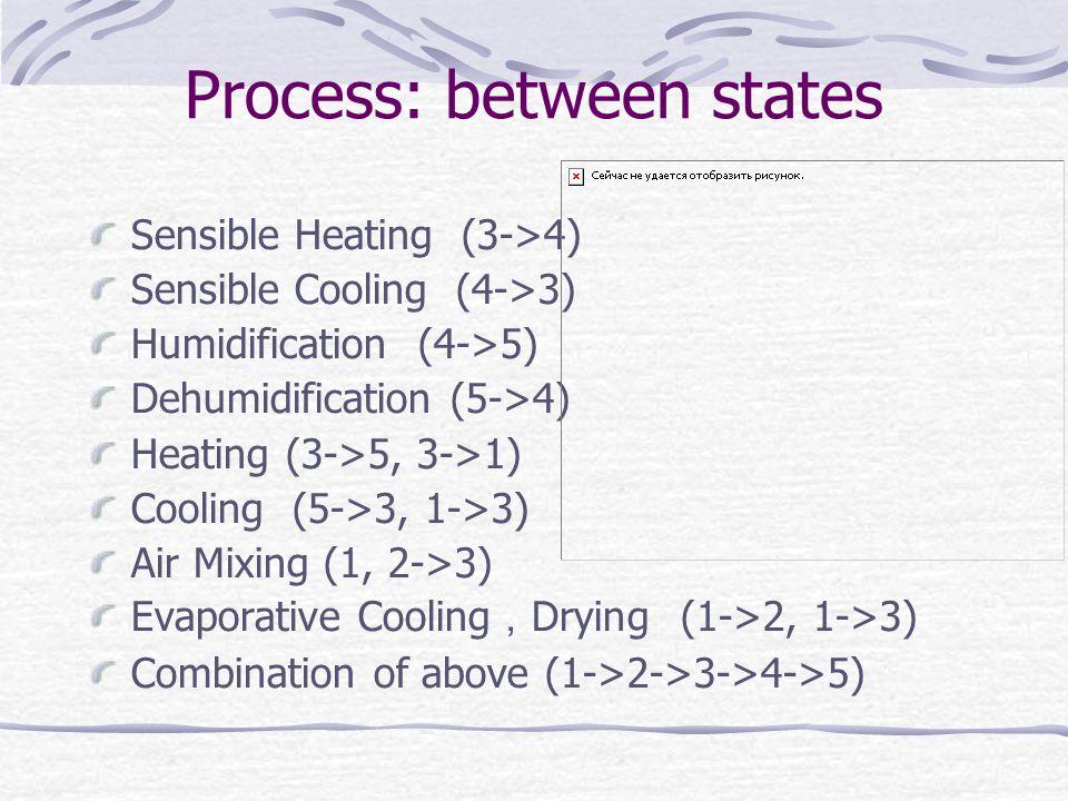 Process: between states Sensible Heating (3->4) Sensible Cooling (4->3) Humidification (4->5) Dehumidification (5->4) Heating (3->5, 3->1) Cooling (5->3, 1->3) Air Mixing (1, 2->3) Evaporative Cooling Drying (1->2, 1->3) Combination of above (1->2->3->4->5)