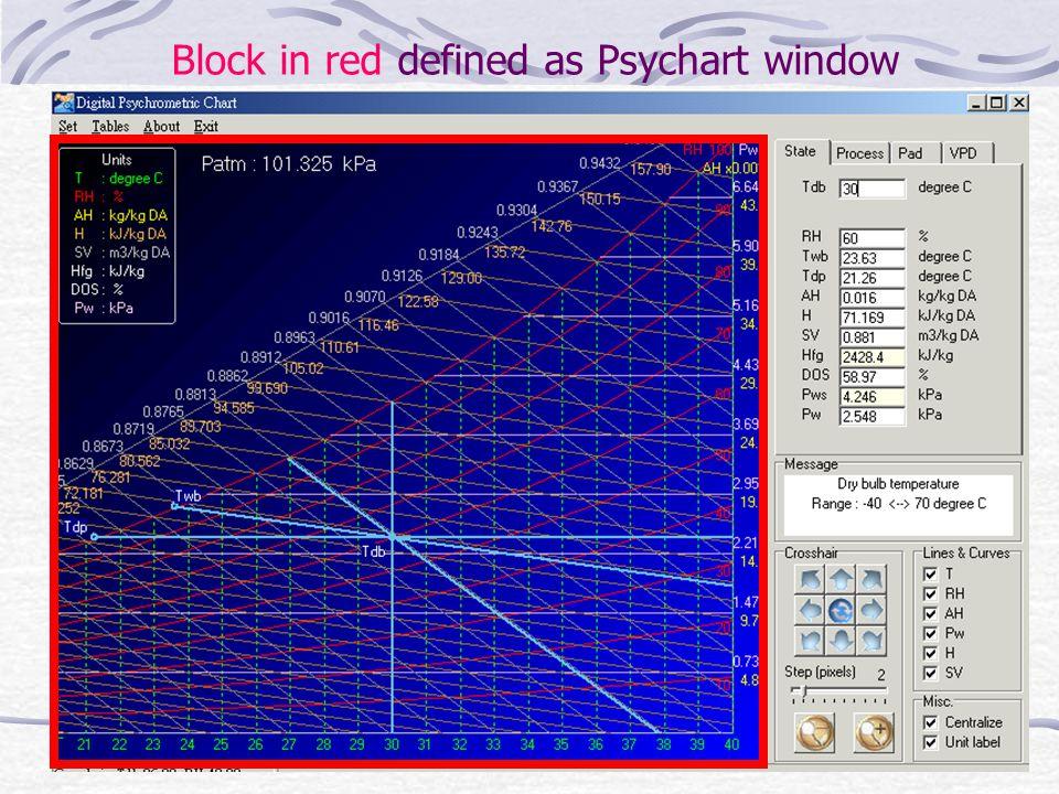 Block in red defined as Psychart window