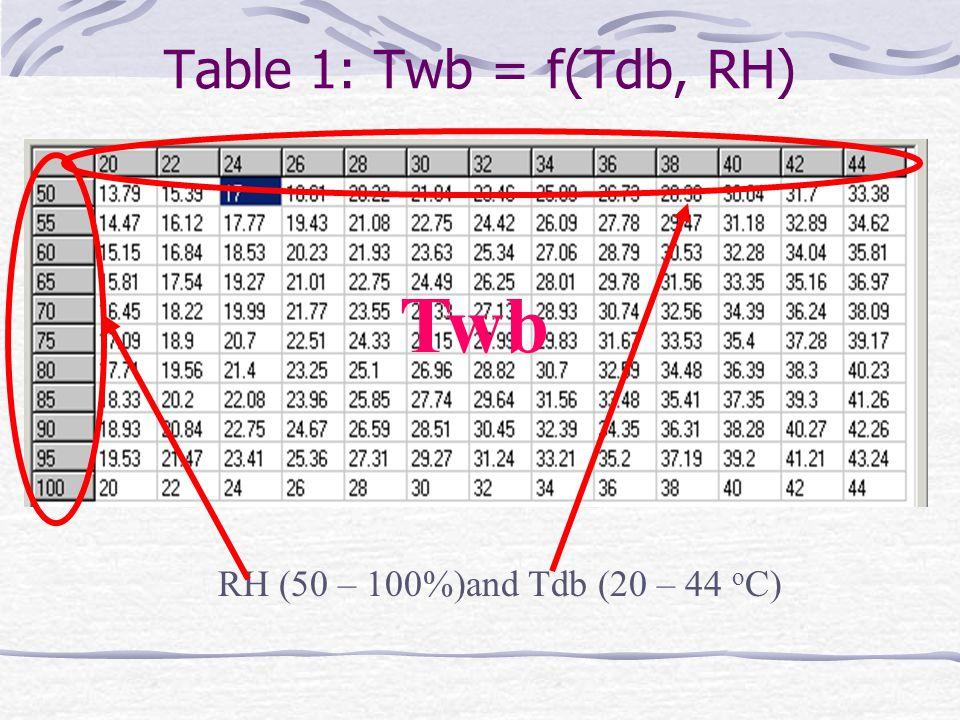 Table 1: Twb = f(Tdb, RH) RH (50 – 100%)and Tdb (20 – 44 o C) Twb