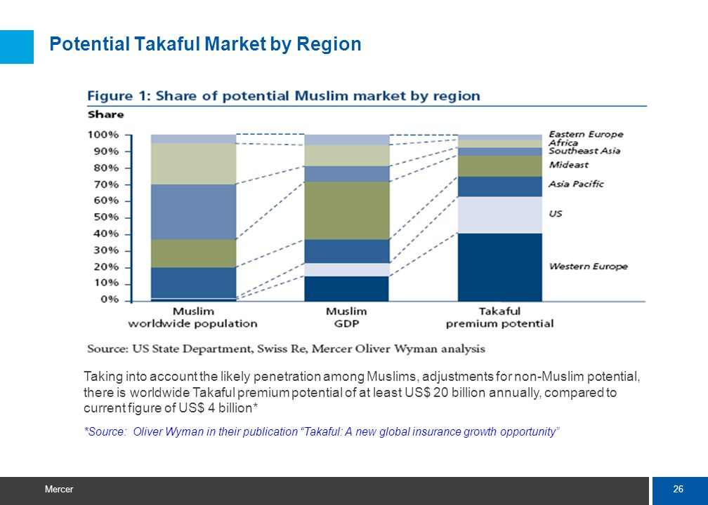 26 Mercer Potential Takaful Market by Region Taking into account the likely penetration among Muslims, adjustments for non-Muslim potential, there is worldwide Takaful premium potential of at least US$ 20 billion annually, compared to current figure of US$ 4 billion* *Source: Oliver Wyman in their publication Takaful: A new global insurance growth opportunity