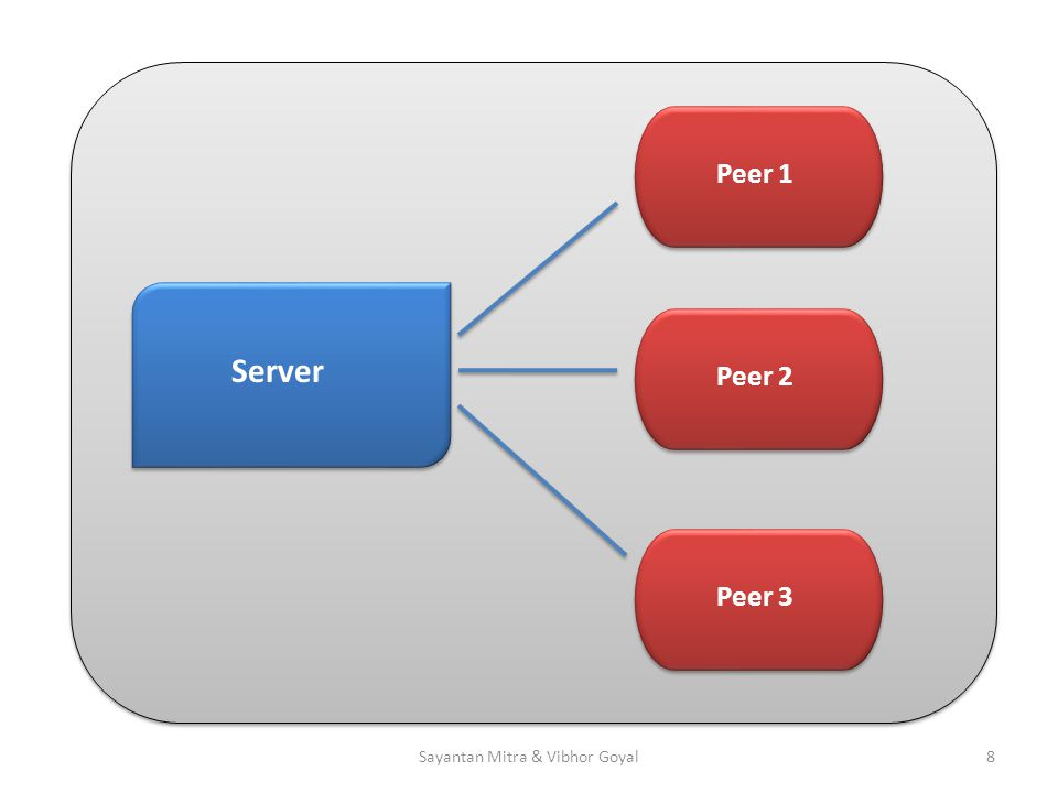 Server Peer 1Peer 2Peer 3 8Sayantan Mitra & Vibhor Goyal