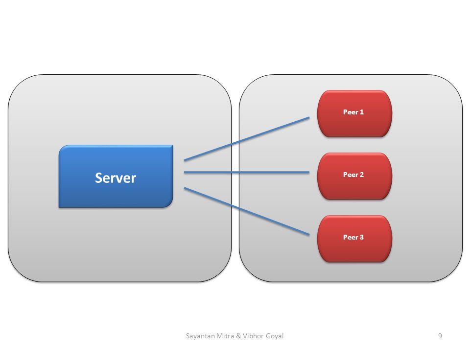 Server Peer 1Peer 3Peer 2 9Sayantan Mitra & Vibhor Goyal