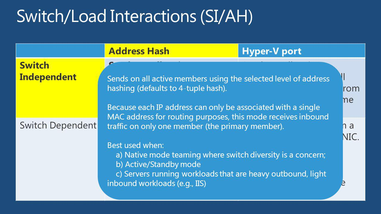 Address HashHyper-V port Switch Independent Sends on all active members, receives on one member (primary member) Sends on all active members, receives