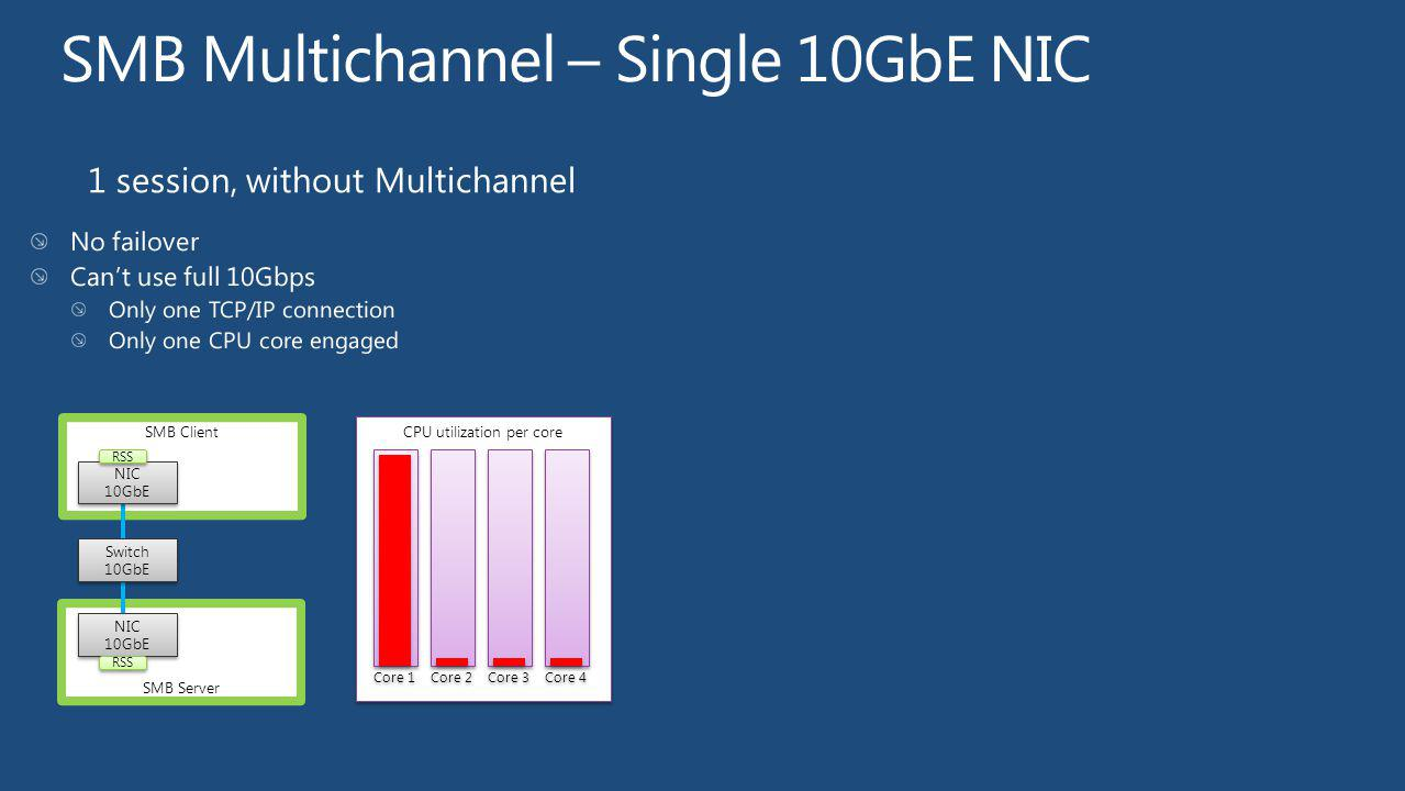SMB Server SMB Client Switch 10GbE Switch 10GbE NIC 10GbE NIC 10GbE NIC 10GbE NIC 10GbE CPU utilization per core Core 1 Core 2 Core 3 Core 4 RSS