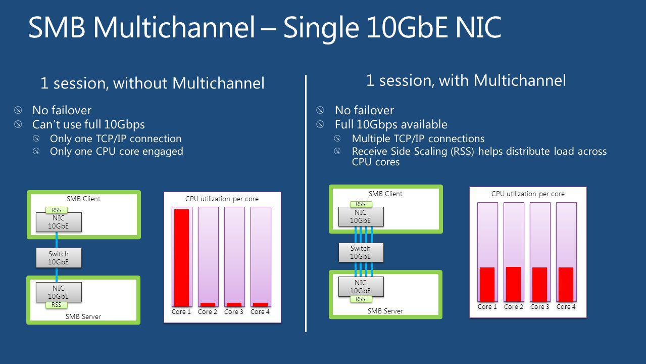 SMB Server SMB Client Switch 10GbE Switch 10GbE NIC 10GbE NIC 10GbE NIC 10GbE NIC 10GbE SMB Server SMB Client Switch 10GbE Switch 10GbE NIC 10GbE NIC