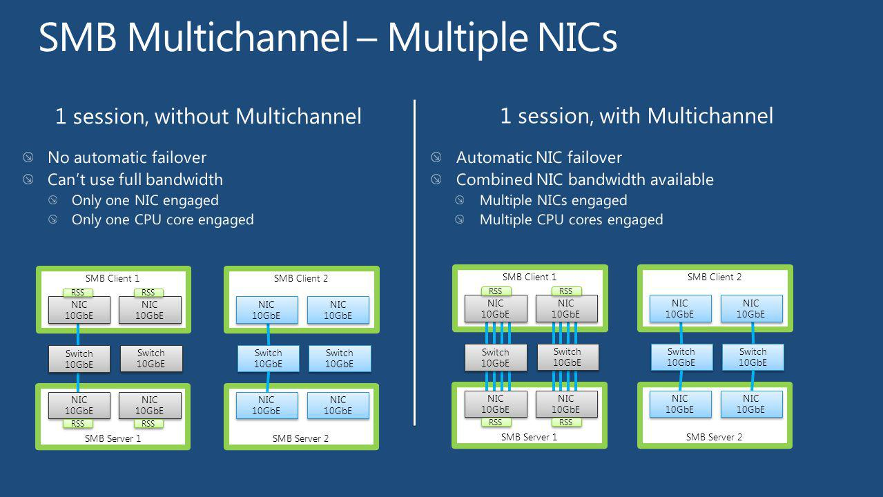 1 session, with Multichannel 1 session, without Multichannel SMB Server 1 SMB Client 1 Switch 10GbE Switch 10GbE SMB Server 2 SMB Client 2 NIC 10GbE N