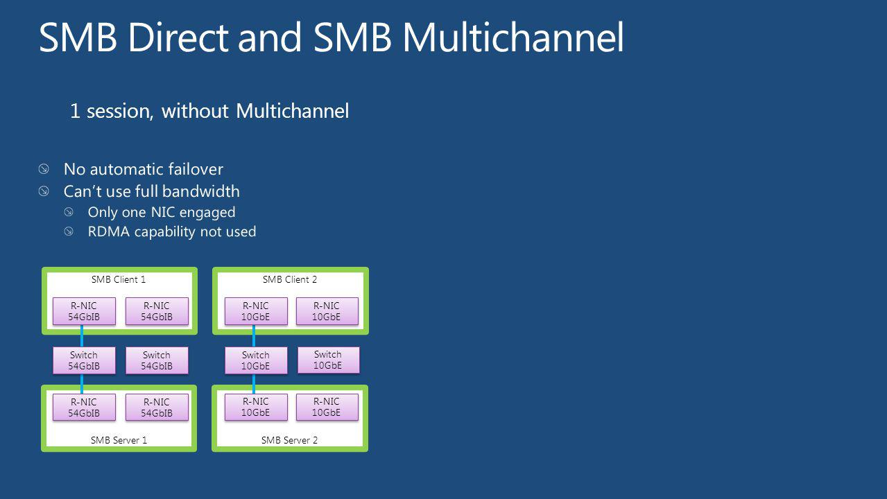 1 session, without Multichannel SMB Server 2 SMB Client 2 SMB Server 1 SMB Client 1 Switch 10GbE Switch 10GbE Switch 10GbE Switch 10GbE R-NIC 10GbE R-