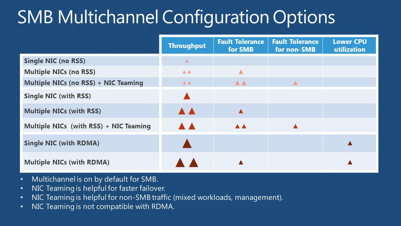 Throughput Fault Tolerance for SMB Fault Tolerance for non-SMB Lower CPU utilization Single NIC (no RSS) Multiple NICs (no RSS) Multiple NICs (no RSS)