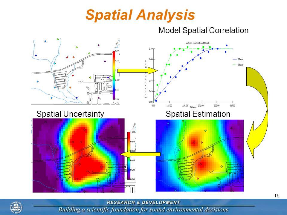 15 Spatial Analysis Spatial EstimationSpatial Uncertainty Model Spatial Correlation