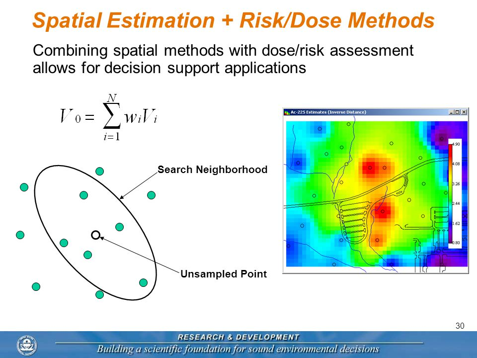 30 Spatial Estimation + Risk/Dose Methods Combining spatial methods with dose/risk assessment allows for decision support applications Search Neighborhood Unsampled Point