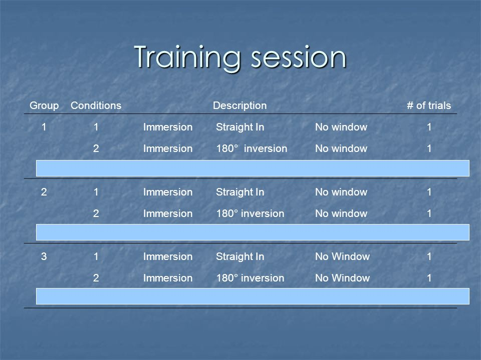 Training session GroupConditions Description # of trials 11Immersion Straight In No window1 2Immersion 180° inversion No window1 21Immersion Straight In No window1 2Immersion 180° inversion No window1 3Immersion 180° inversion Window in1 31Immersion Straight In No Window1 2Immersion 180° inversion No Window1 3Immersion 180° inversion Window in4