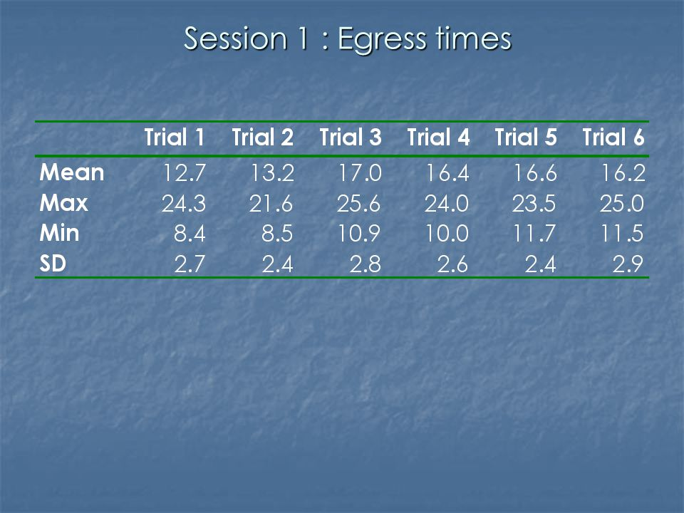 Session 1 : Egress times