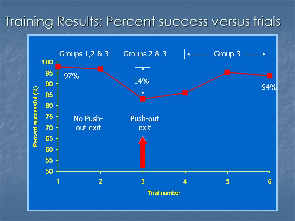 Training Results: Percent success versus trials Push-out exit No Push- out exit 14% Groups 1,2 & 3Groups 2 & 3Group 3 97% 94%