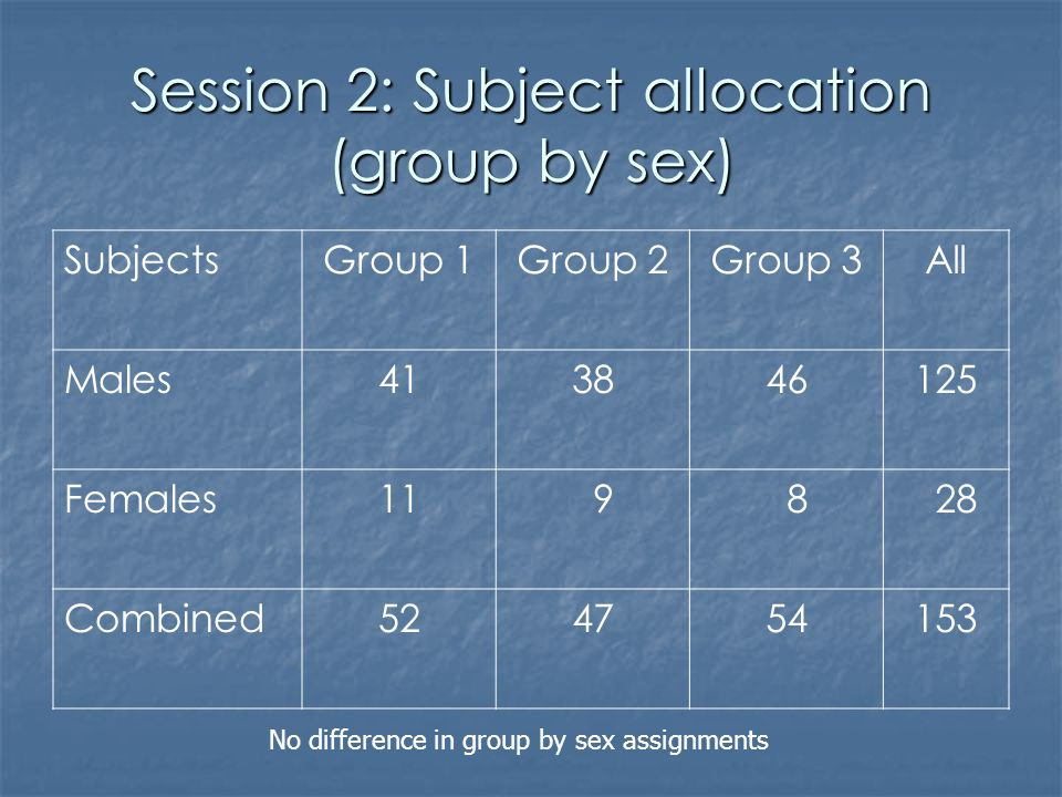 Session 2: Subject allocation (group by sex) SubjectsGroup 1Group 2Group 3All Males413846125 Females11 9 8 28 Combined524754153 No difference in group
