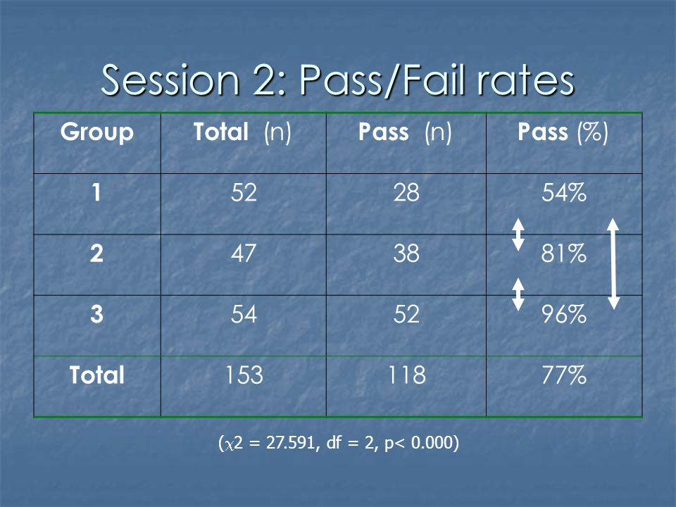 Session 2: Pass/Fail rates GroupTotal (n) Pass (n) Pass (%) 1 522854% 2 473881% 3 545296% Total 15311877% ( 2 = 27.591, df = 2, p< 0.000)