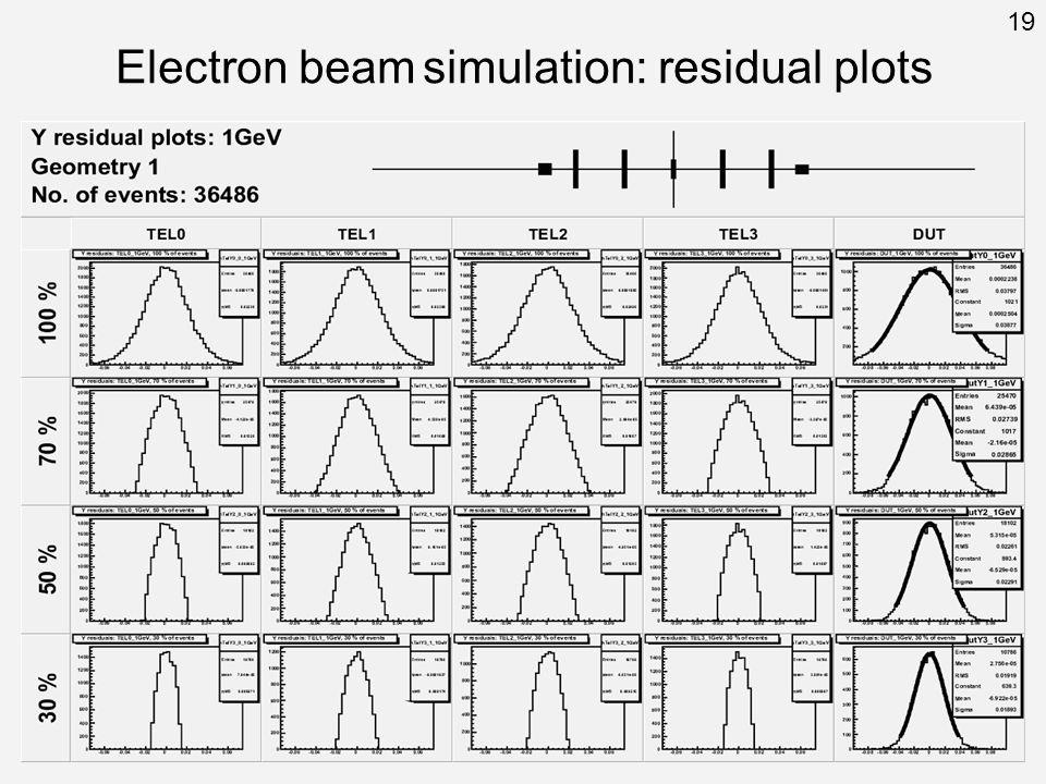 Electron beam simulation: residual plots 19