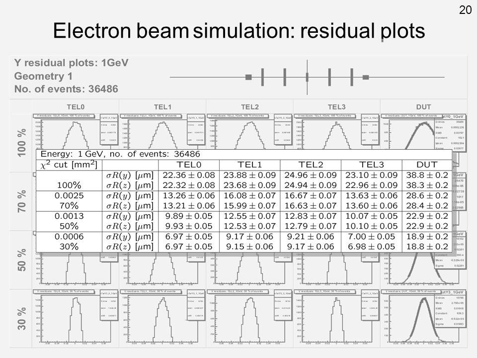 Electron beam simulation: residual plots 20
