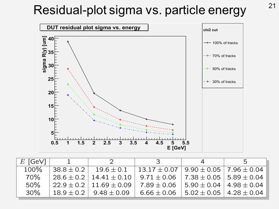 Residual-plot sigma vs. particle energy 21