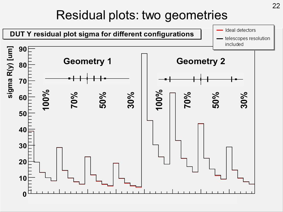 Residual plots: two geometries Ideal detectors telescopes resolution included 22