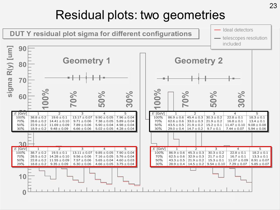 Residual plots: two geometries Ideal detectors telescopes resolution included 23