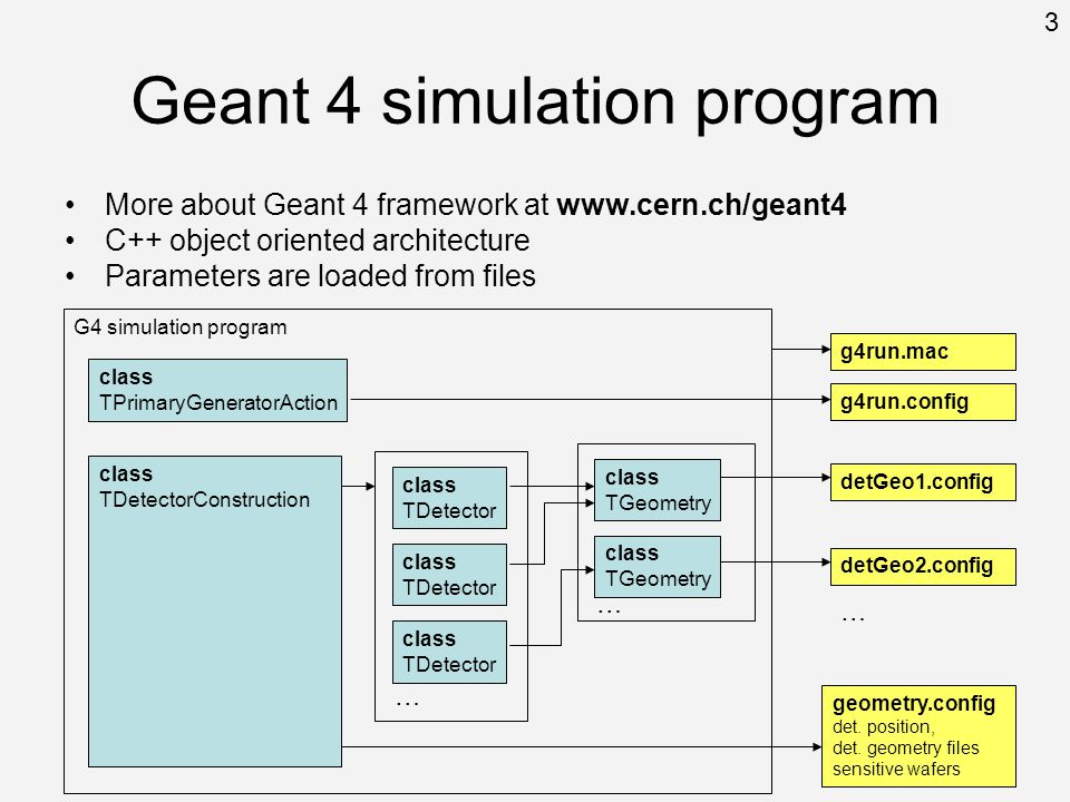 Geant 4 simulation program More about Geant 4 framework at www.cern.ch/geant4 C++ object oriented architecture Parameters are loaded from files G4 simulation program class TDetectorConstruction class TPrimaryGeneratorAction class TGeometry class TGeometry … class TDetector class TDetector … class TDetector geometry.config det.