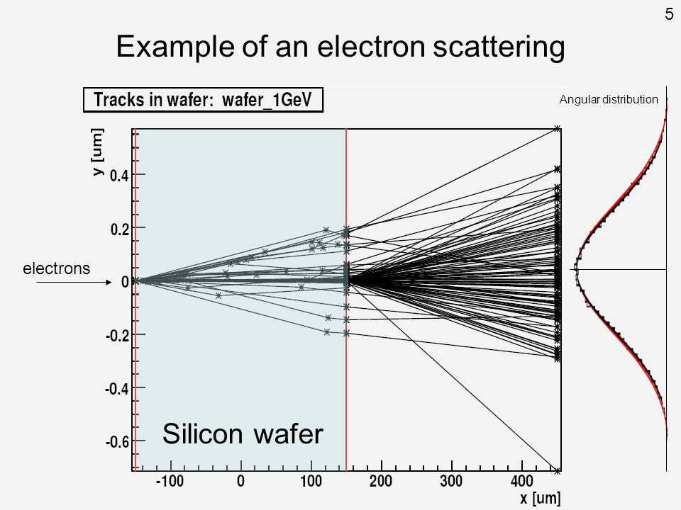Silicon wafer electrons Example of an electron scattering Angular distribution 5