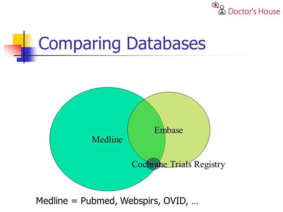 Medline Embase Cochrane Trials Registry Comparing Databases Medline = Pubmed, Webspirs, OVID, …