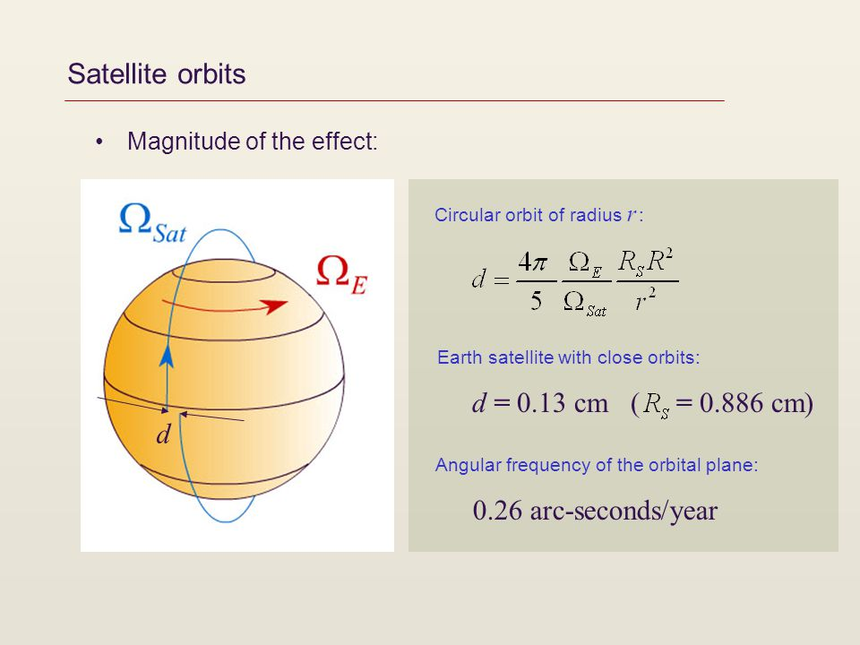 Satellite orbits Magnitude of the effect: d d = 0.13 cm ( = 0.886 cm) Circular orbit of radius r : Earth satellite with close orbits: 0.26 arc-seconds/year Angular frequency of the orbital plane: