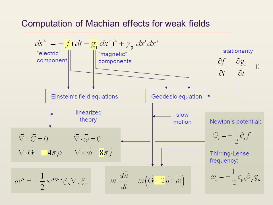 Computation of Machian effects for weak fields stationarity Einsteins field equationsGeodesic equation electric component magnetic components lineariz