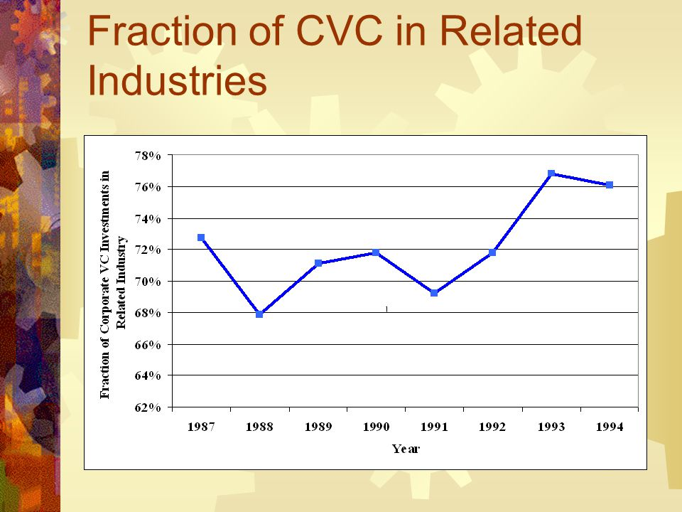 Fraction of CVC in Related Industries