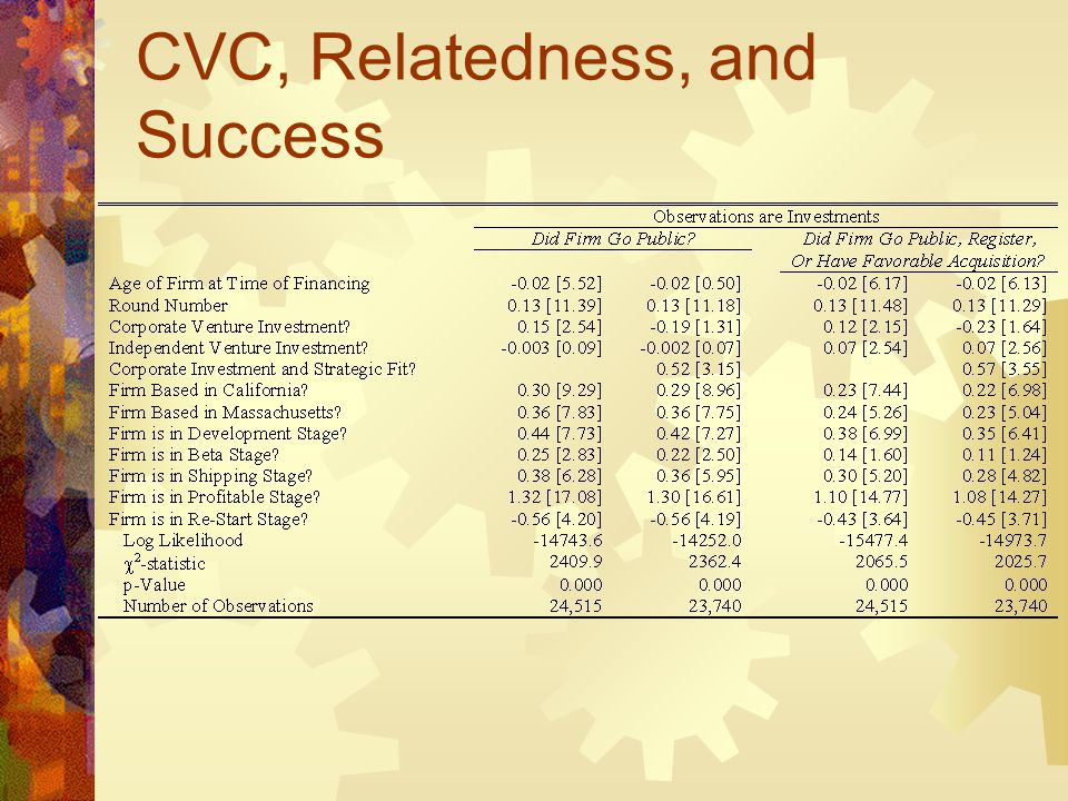 CVC, Relatedness, and Success