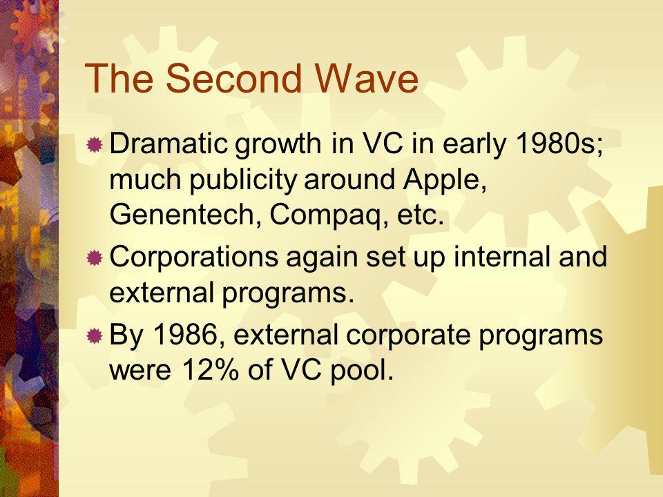 Determinants of CVC Success Are CVC investments less successful.