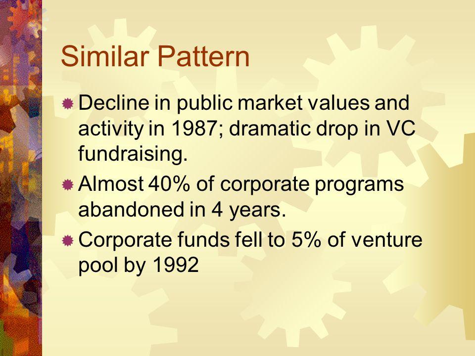 CVC, Relatedness, and Success