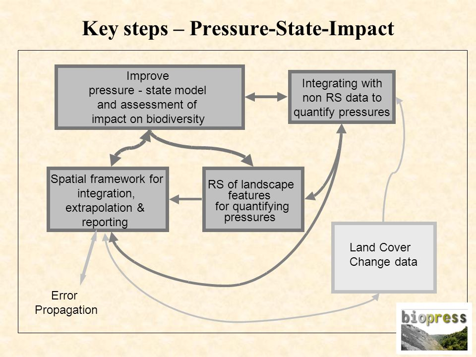 Land Cover Change data Spatial framework for integration, extrapolation & reporting RS of landscape features for quantifying pressures Improve pressure - state model and assessment of impact on biodiversity Error Propagation Integrating with non RS data to quantify pressures Key steps – Pressure-State-Impact