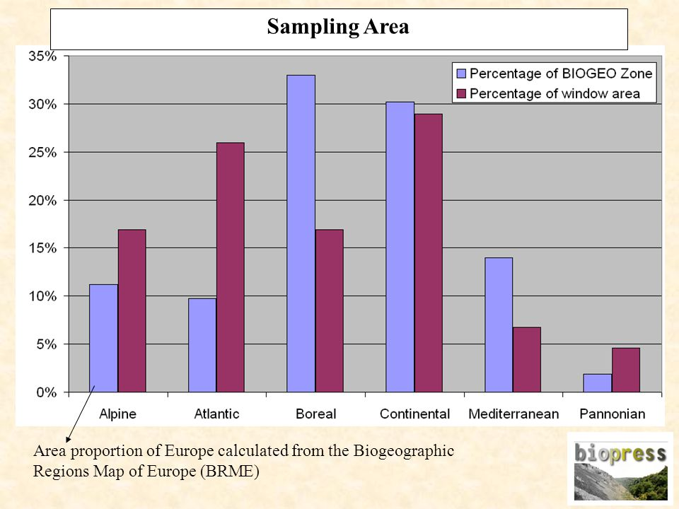 Sampling Area Area proportion of Europe calculated from the Biogeographic Regions Map of Europe (BRME)
