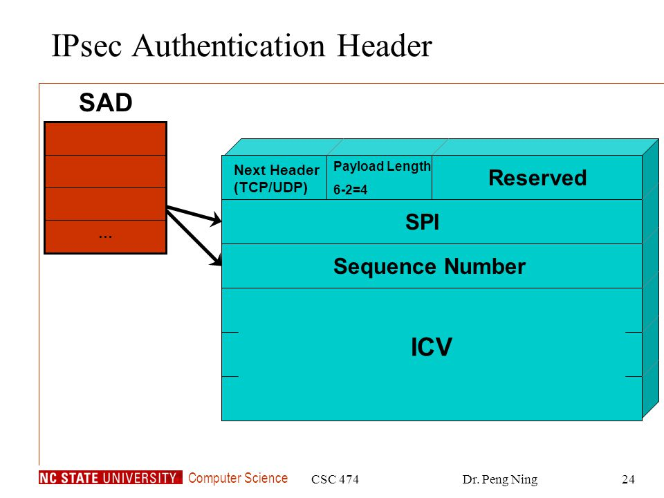 Computer Science CSC 474Dr. Peng Ning24 … SAD SPI Sequence Number ICV Next Header (TCP/UDP) Payload Length 6-2=4 Reserved IPsec Authentication Header