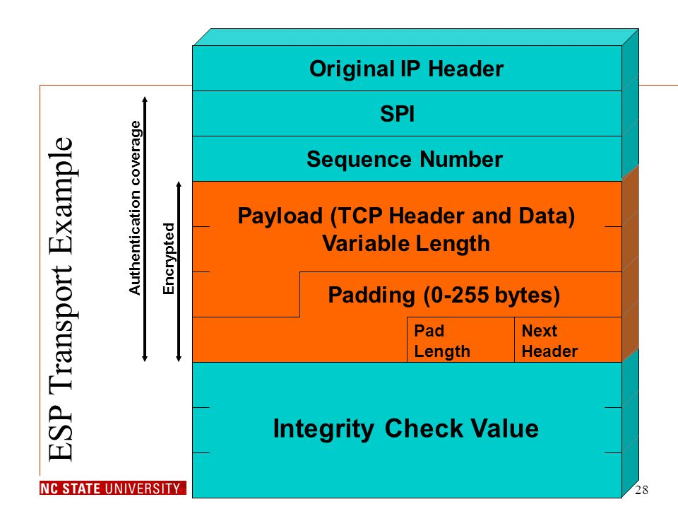 Computer Science CSC 474Dr. Peng Ning28 SPI Sequence Number Original IP Header Integrity Check Value Authentication coverage Encrypted Payload (TCP He