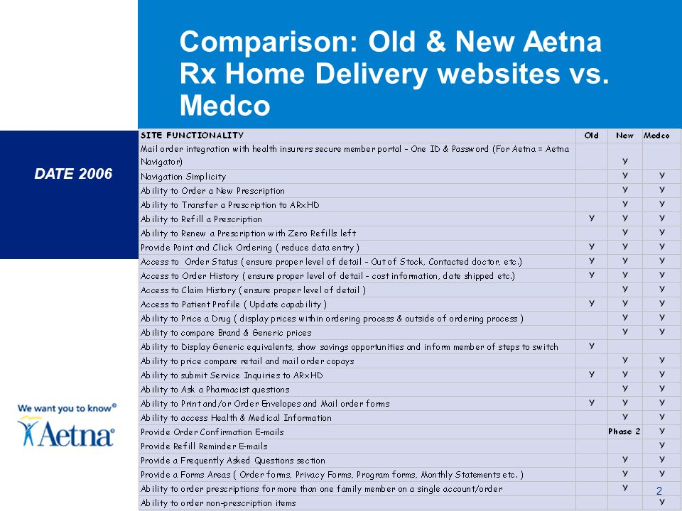 DATE 2006 2 Comparison: Old & New Aetna Rx Home Delivery websites vs. Medco