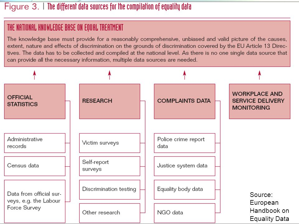Source: European Handbook on Equality Data