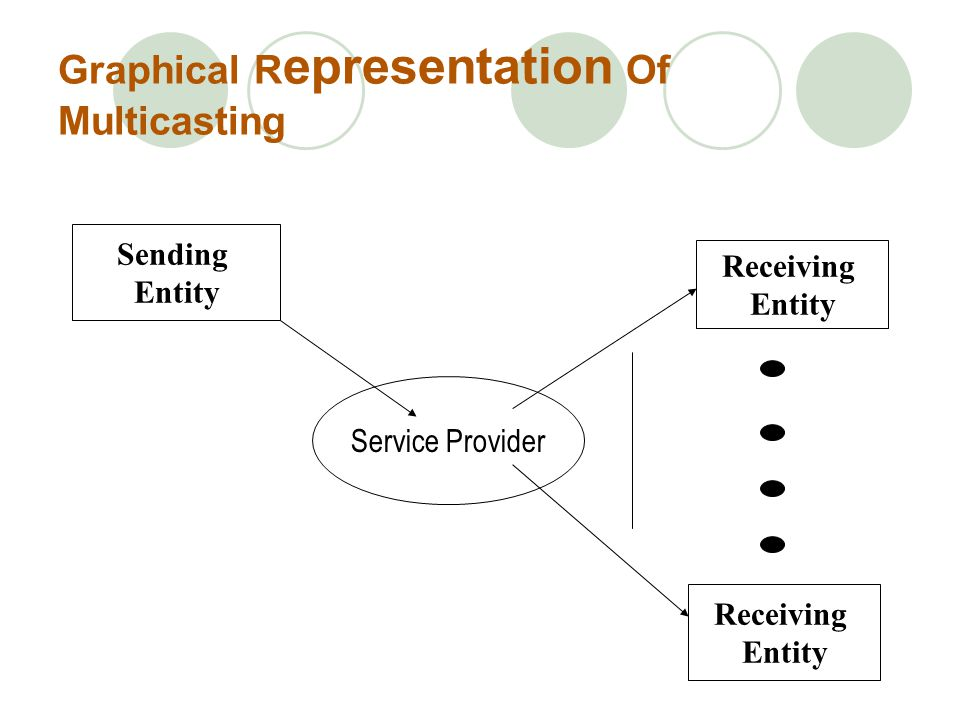 Sending Entity Receiving Entity Receiving Entity Service Provider Graphical R epresentation Of Multicasting