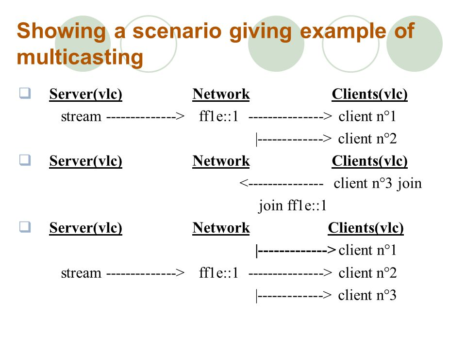 Showing a scenario giving example of multicasting Server(vlc) Network Clients(vlc) stream --------------> ff1e::1 ---------------> client n°1 |-------------> client n°2 Server(vlc) Network Clients(vlc) <--------------- client n°3 join join ff1e::1 Server(vlc) Network Clients(vlc) |-------------> client n°1 stream --------------> ff1e::1 ---------------> client n°2 |-------------> client n°3