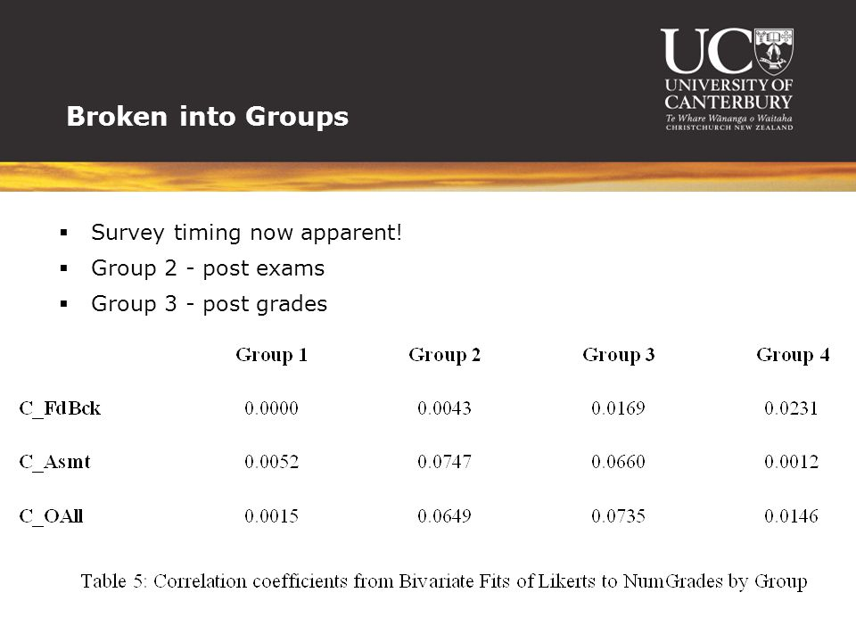 Broken into Groups Survey timing now apparent! Group 2 - post exams Group 3 - post grades