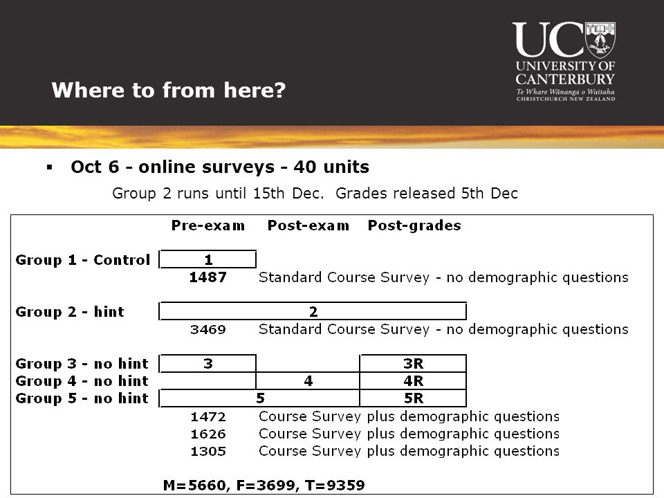 Where to from here. Oct 6 - online surveys - 40 units Group 2 runs until 15th Dec.